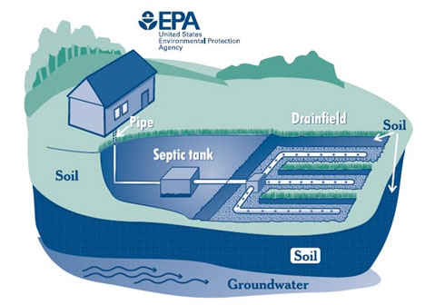 Septic System Diagram Provided by US EPA